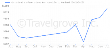 Price overview for flights from Honolulu to Oakland