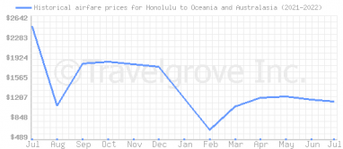 Price overview for flights from Honolulu to Oceania and Australasia