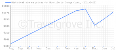 Price overview for flights from Honolulu to Orange County