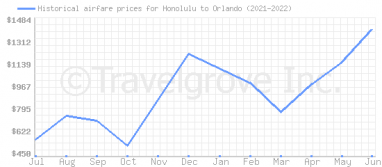 Price overview for flights from Honolulu to Orlando