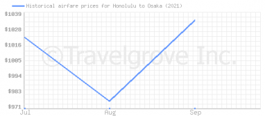 Price overview for flights from Honolulu to Osaka