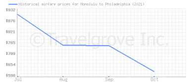 Price overview for flights from Honolulu to Philadelphia
