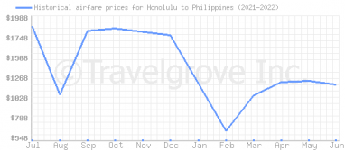 Price overview for flights from Honolulu to Philippines