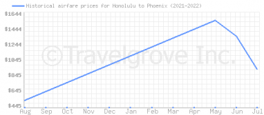 Price overview for flights from Honolulu to Phoenix