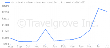 Price overview for flights from Honolulu to Richmond