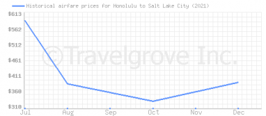 Price overview for flights from Honolulu to Salt Lake City