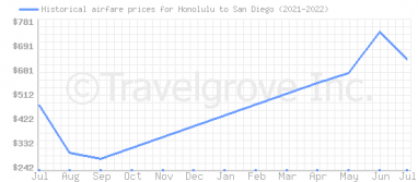 Price overview for flights from Honolulu to San Diego