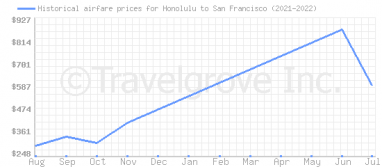 Price overview for flights from Honolulu to San Francisco