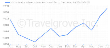 Price overview for flights from Honolulu to San Jose, CA