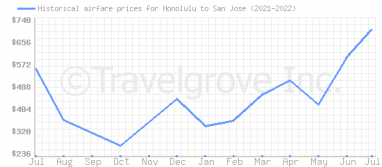Price overview for flights from Honolulu to San Jose