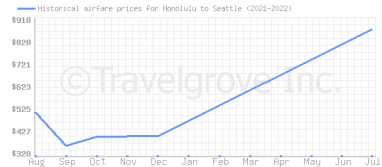 Price overview for flights from Honolulu to Seattle