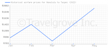 Price overview for flights from Honolulu to Taipei
