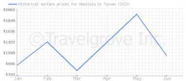 Price overview for flights from Honolulu to Taiwan