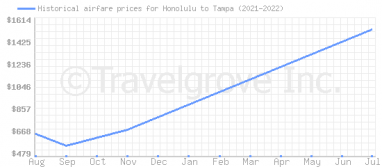 Price overview for flights from Honolulu to Tampa