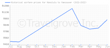 Price overview for flights from Honolulu to Vancouver