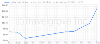 Price overview for flights from Honolulu to Washington DC