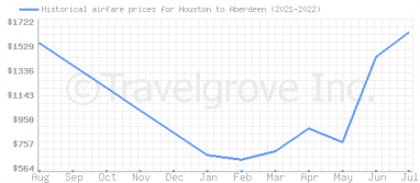 Price overview for flights from Houston to Aberdeen