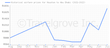 Price overview for flights from Houston to Abu Dhabi