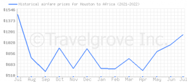 Price overview for flights from Houston to Africa