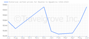 Price overview for flights from Houston to Aguadilla