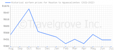 Price overview for flights from Houston to Aguascalientes
