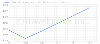 Price overview for flights from Houston to Akron