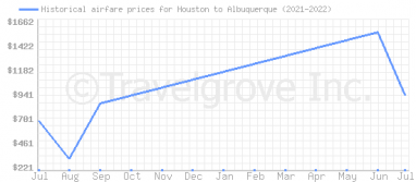 Price overview for flights from Houston to Albuquerque