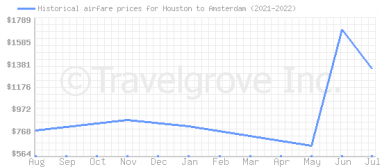 Price overview for flights from Houston to Amsterdam