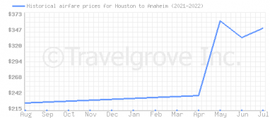 Price overview for flights from Houston to Anaheim