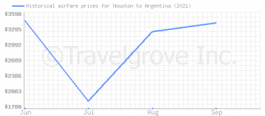Price overview for flights from Houston to Argentina