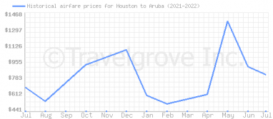 Price overview for flights from Houston to Aruba