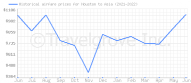 Price overview for flights from Houston to Asia