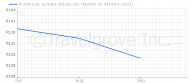 Price overview for flights from Houston to Atlanta