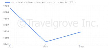 Price overview for flights from Houston to Austin