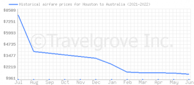 Price overview for flights from Houston to Australia