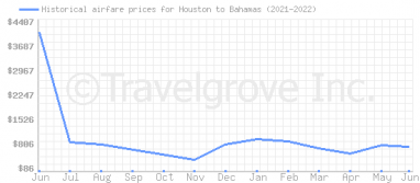 Price overview for flights from Houston to Bahamas