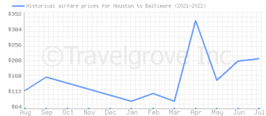 Price overview for flights from Houston to Baltimore