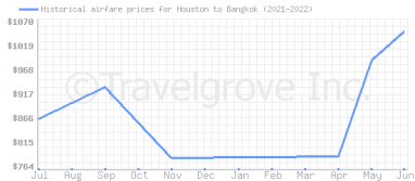 Price overview for flights from Houston to Bangkok