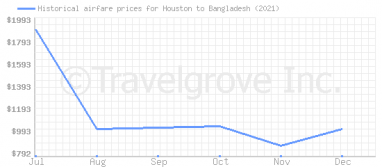 Price overview for flights from Houston to Bangladesh