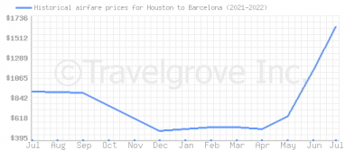 Price overview for flights from Houston to Barcelona