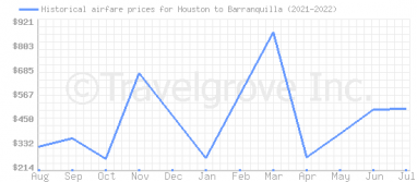 Price overview for flights from Houston to Barranquilla