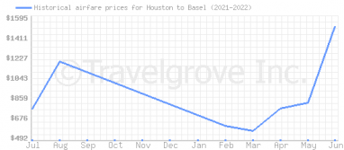 Price overview for flights from Houston to Basel