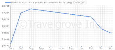 Price overview for flights from Houston to Beijing