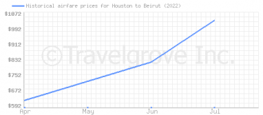 Price overview for flights from Houston to Beirut