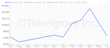Price overview for flights from Houston to Belize City