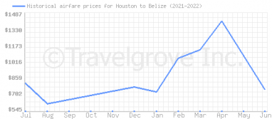Price overview for flights from Houston to Belize