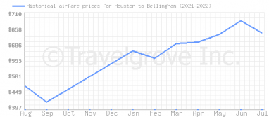 Price overview for flights from Houston to Bellingham