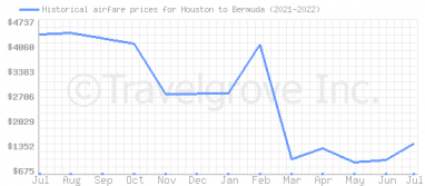 Price overview for flights from Houston to Bermuda