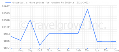 Price overview for flights from Houston to Bolivia
