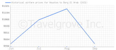 Price overview for flights from Houston to Borg El Arab